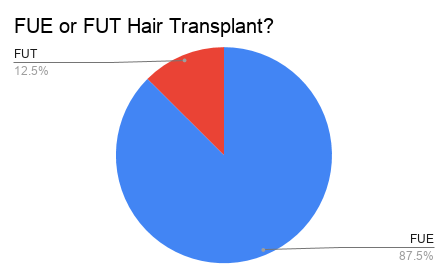 FUE or FUT Hair Transplants.