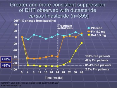Finasteride and Dutasteride Dosage and DHT Reduction