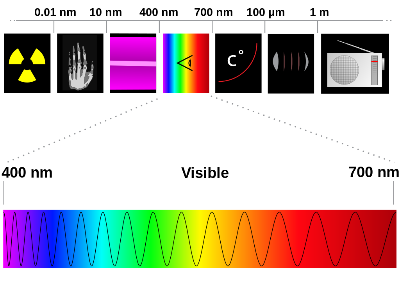 LLLT Light Wavelength