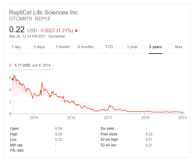Replicel Stock Price