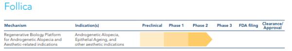 Follica Clinical Trial Schedule