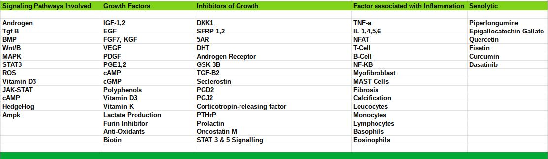 Hair growth signaling pathways, growth factors, inhibitors and senolytic.