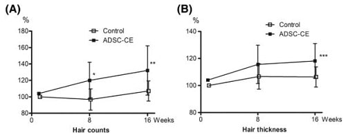 Adipose-derived stem cell constituent extract (ADSC-CE) and hair growth.