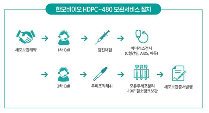 Han Bio Dermal Papilla Cell Storage