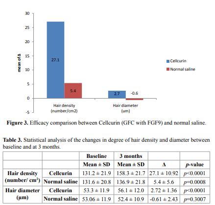 Fibroblast Growth Factors.
